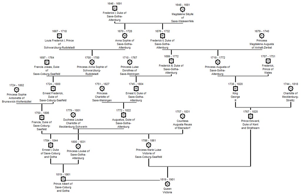 Written family tree of Queen Victoria's ancestry.