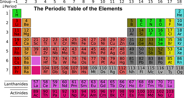 (The periodic table is arranged in groups of elements with similar characteristics.