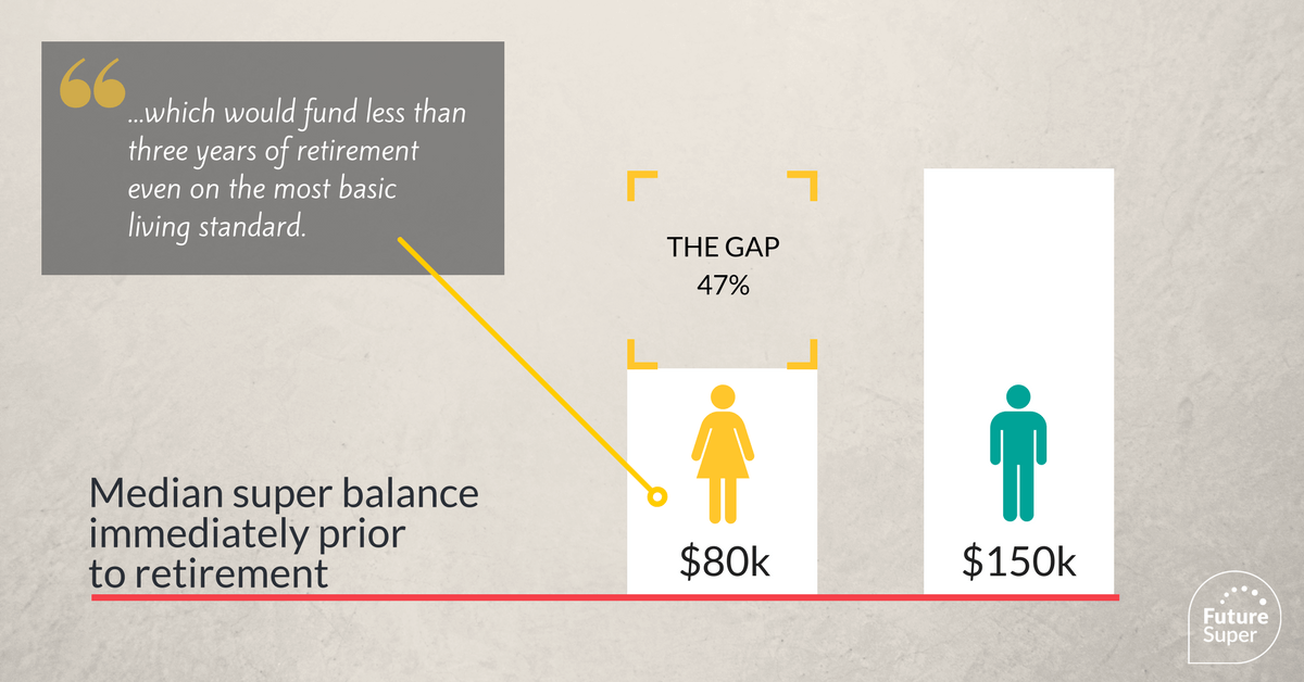 Image of Median super balance immediately prior to retirement