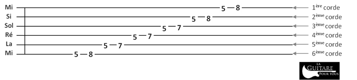 Tablature gamme pentatonique La mineur