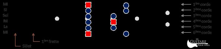 Diagramme gamme pentatonique mineure de La