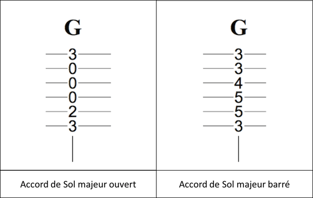 tablature accord barré guitare