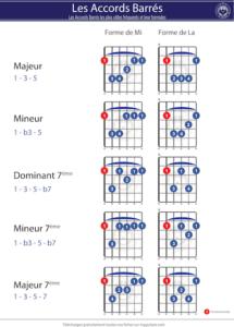 accord barré guitare fiche PDF à télécharger gratuitement