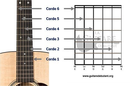 diagramme d'accord cordes guitare