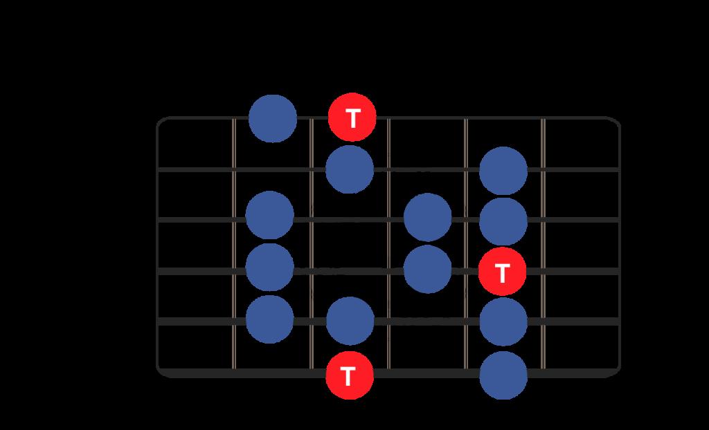 gamme majeure guitare