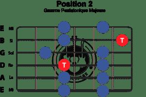 gamme-pentatonique-majeure-position-2