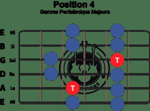gamme-pentatonique-majeure-position-4