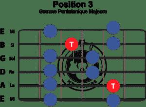 gamme-pentatonique-majeure-position-3
