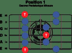 gamme-pentatonique-mineure-position-1