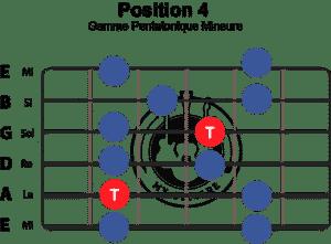 gamme-pentatonique-mineure-position-4