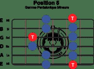 gamme-pentatonique-mineure-position-5
