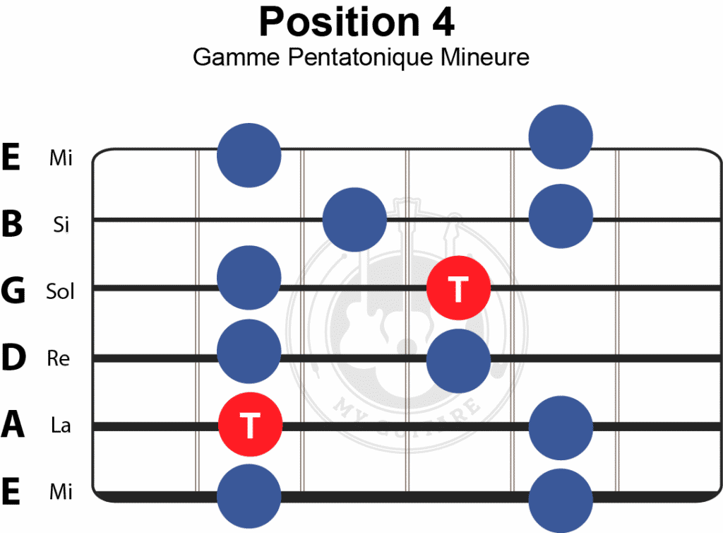 position 4 de la gamme pentatonique mineure