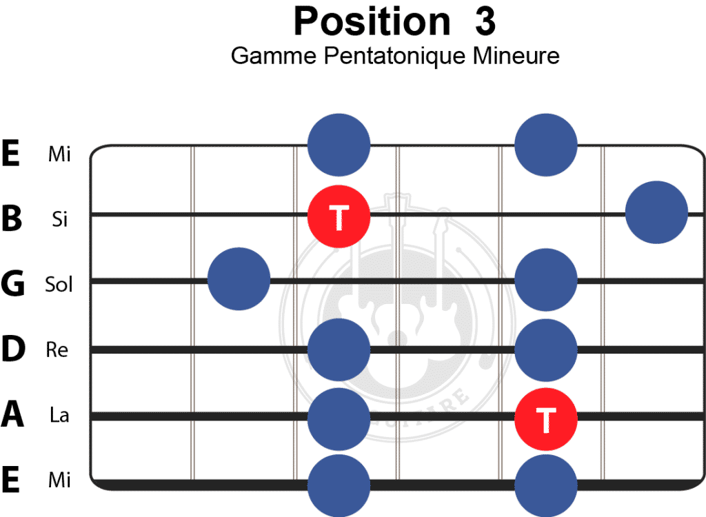 position 3 de la gamme pentatonique mineure