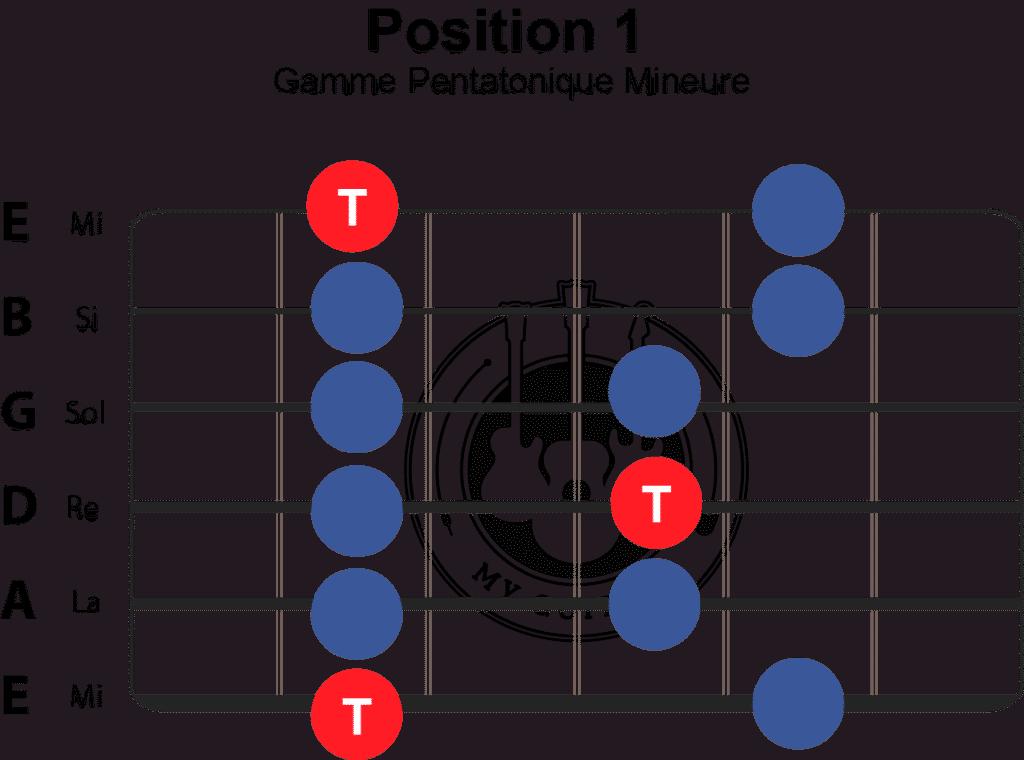 position 1 gamme pentatonique guitare