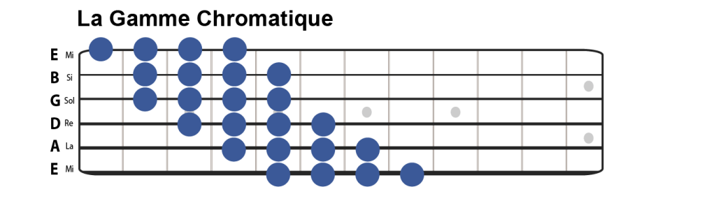 Gamme chromatique guitare