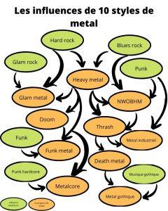 genres styles metal