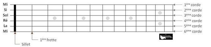 Les cordes de la guitare