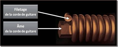 Comment est construite une corde de guitare