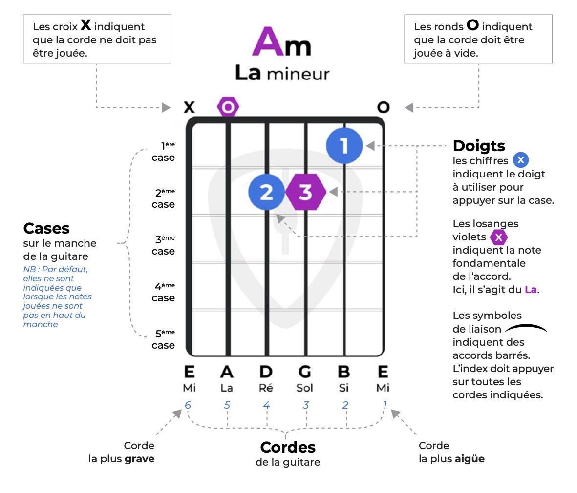 comment lire diagramme d'accord guitare