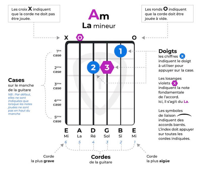 Comment lire un diagramme d'accords pour la guitare