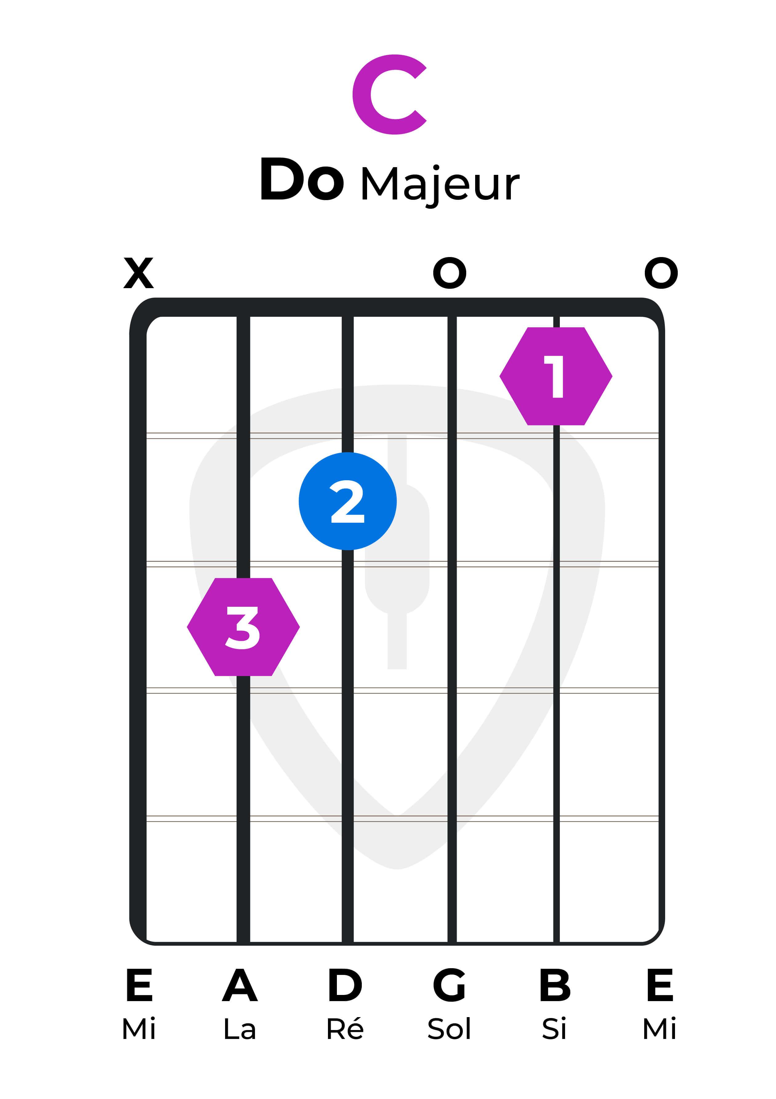 accord facile guitare do majeur C