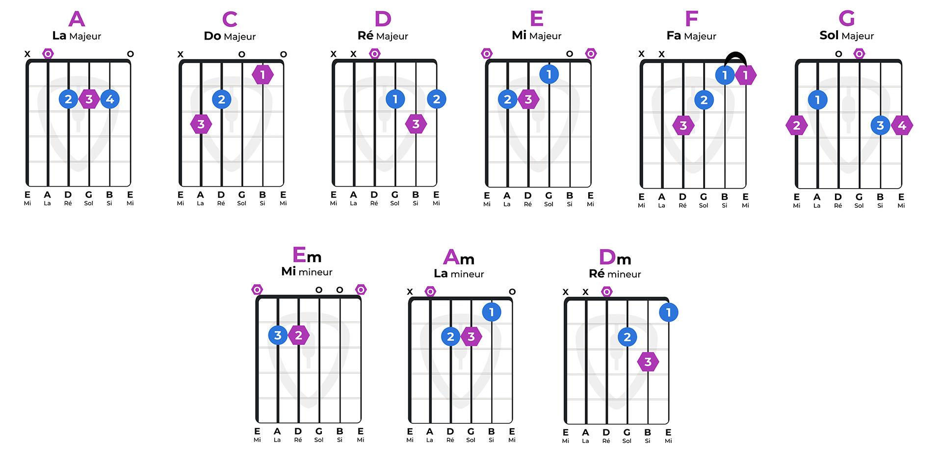 9 accords de base à la guitare