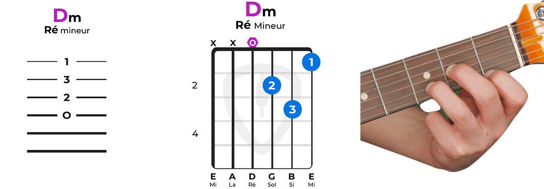 accord guitare ré mineur facile Dm