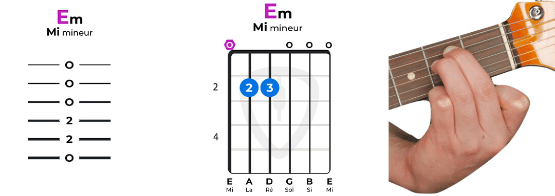 accord guitare Mi mineur facile Em