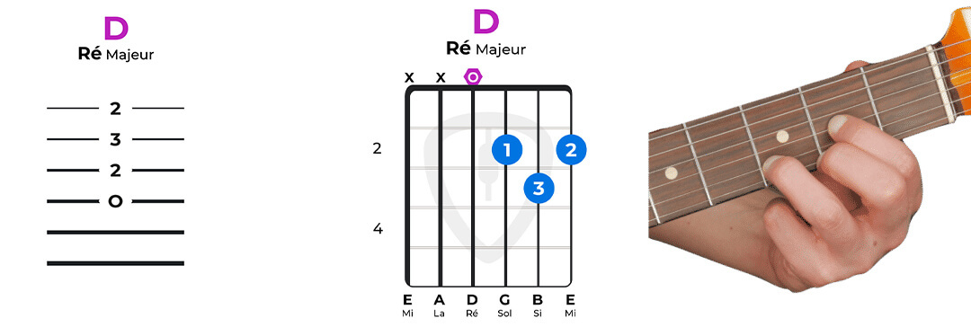 accord guitare ré majeur facile D