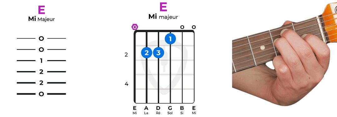 accord guitare mi majeur facile E