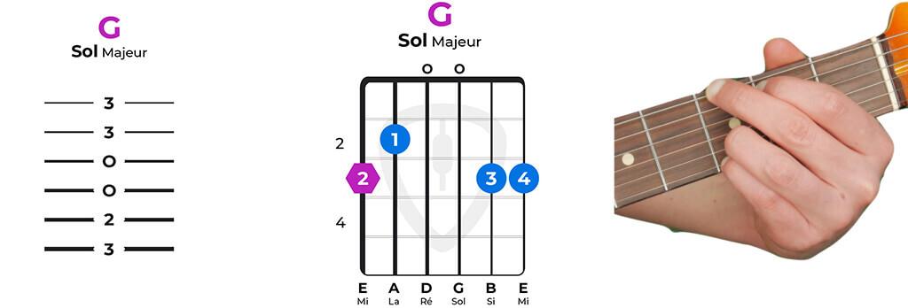 accord guitare sol majeur facile G