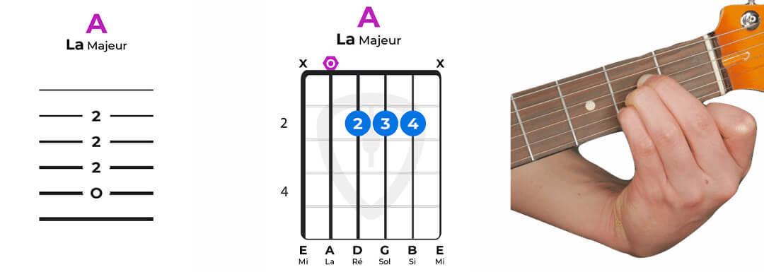 accord guitare la majeur facile 234 A