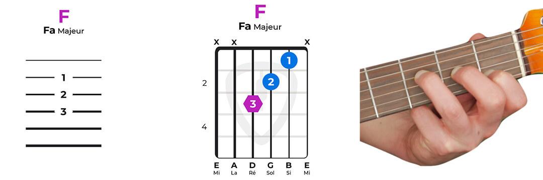accord guitare fa majeur facile sans barré