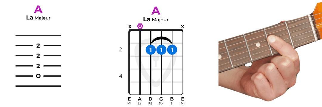 accord guitare la majeur facile 111