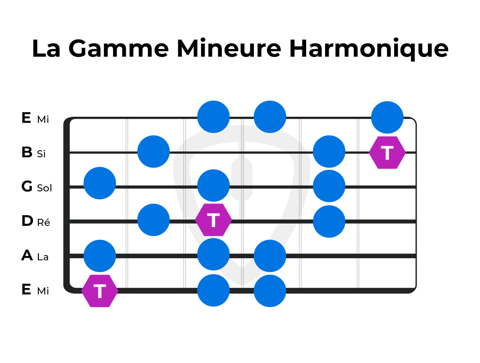 gamme mineure harmonique guitare