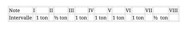 structure gamme mineure melodique guitare