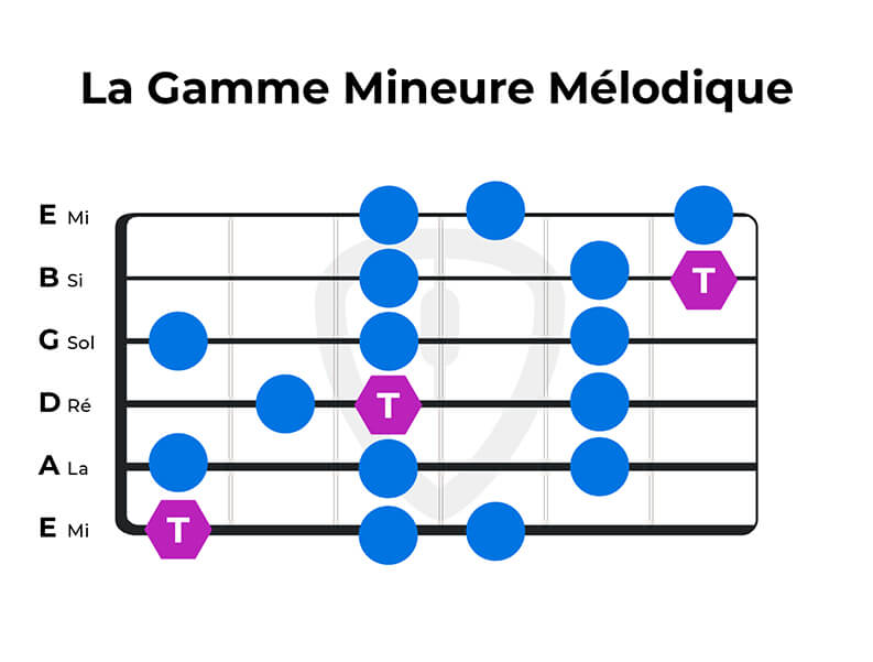 jouer gamme mineure melodique guitare