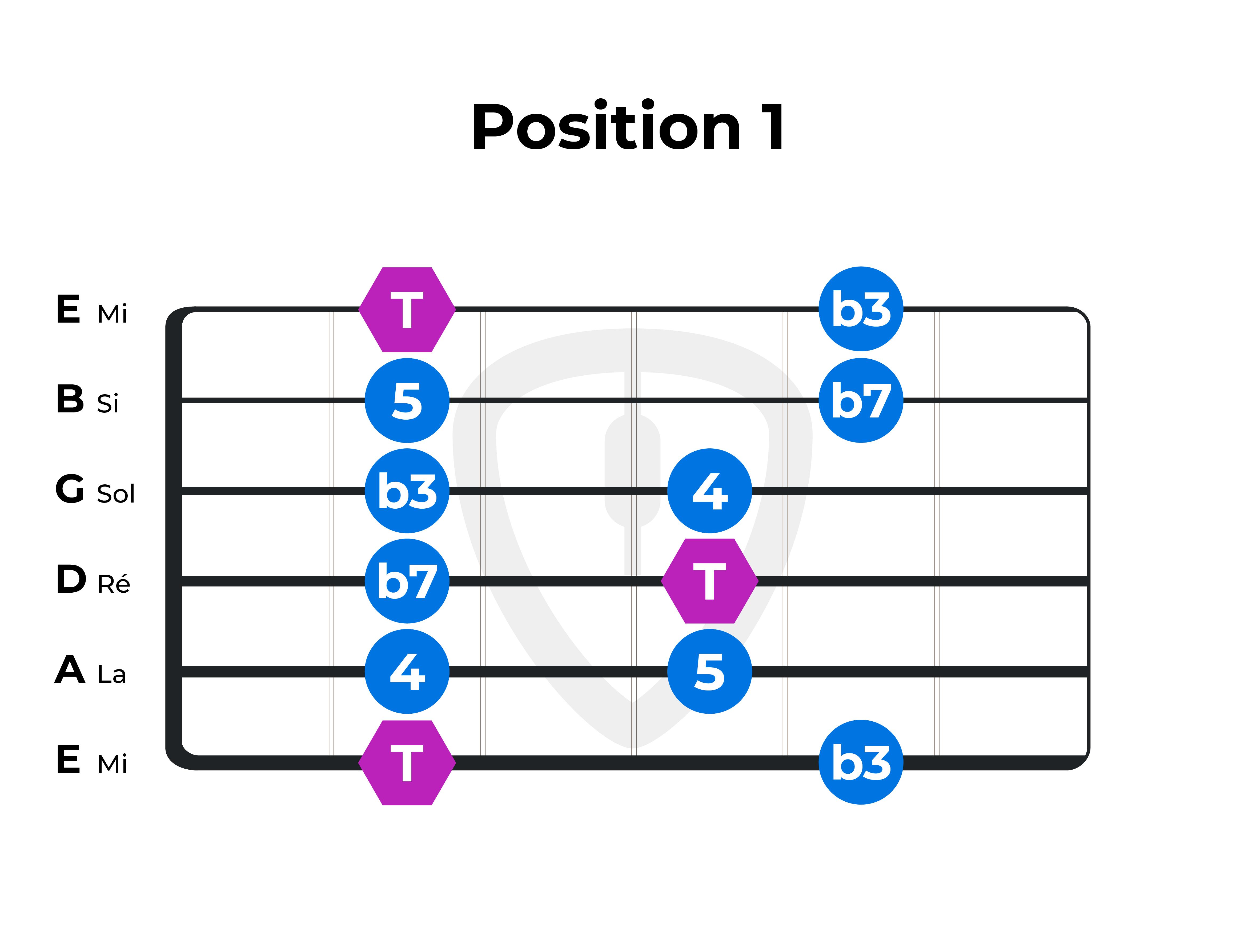 gamme pentatonique mineure position 1