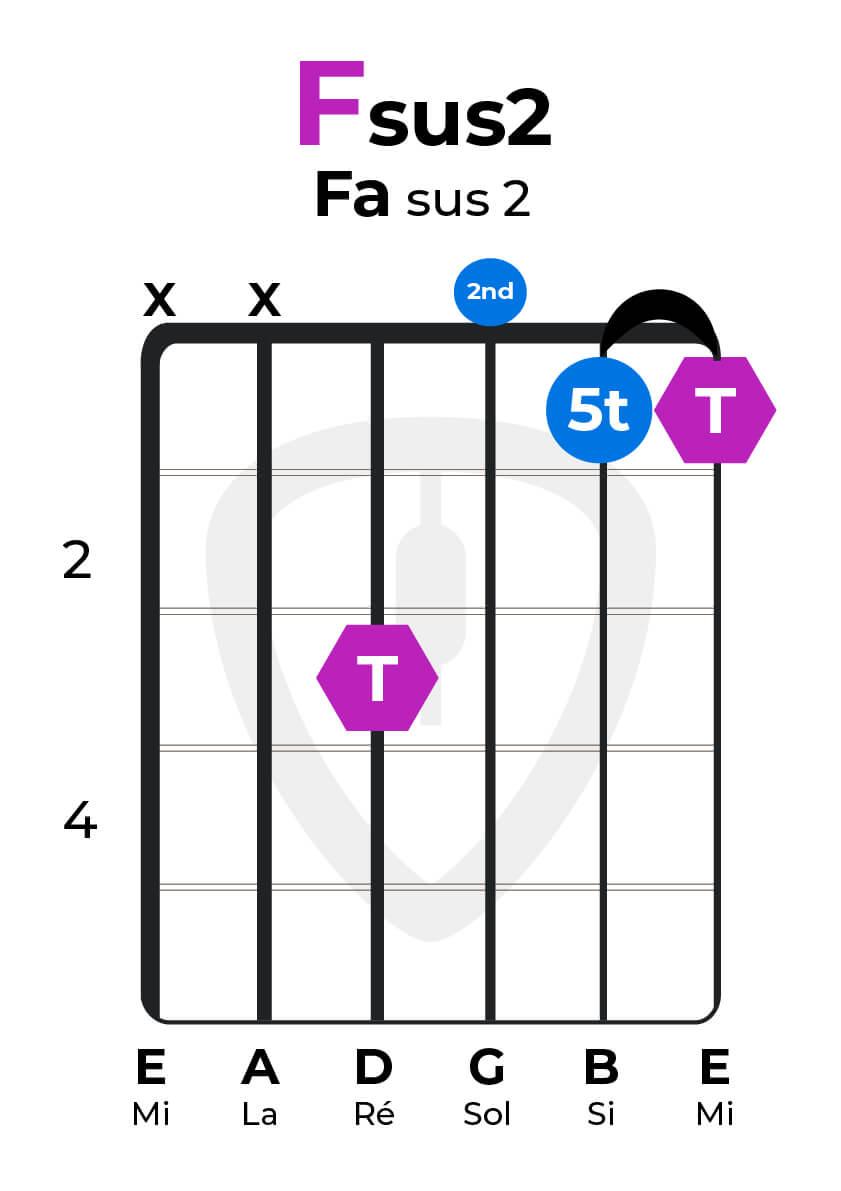 Accord sus2 Fa Sus2 guitare