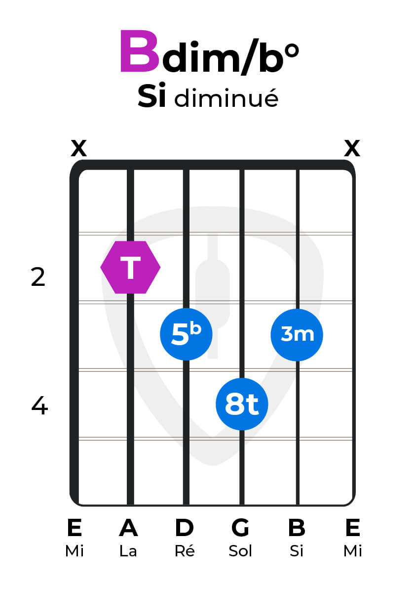 Accord diminué Sidim Bdim guitare