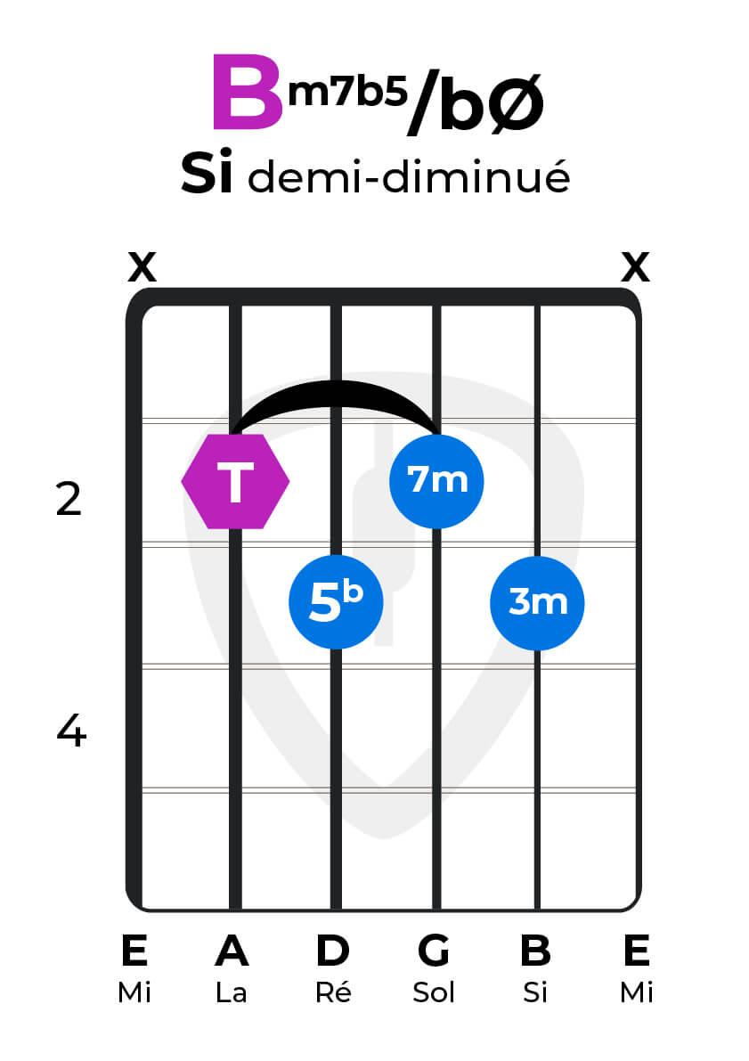 accord 7 mineur demi-diminué guitare