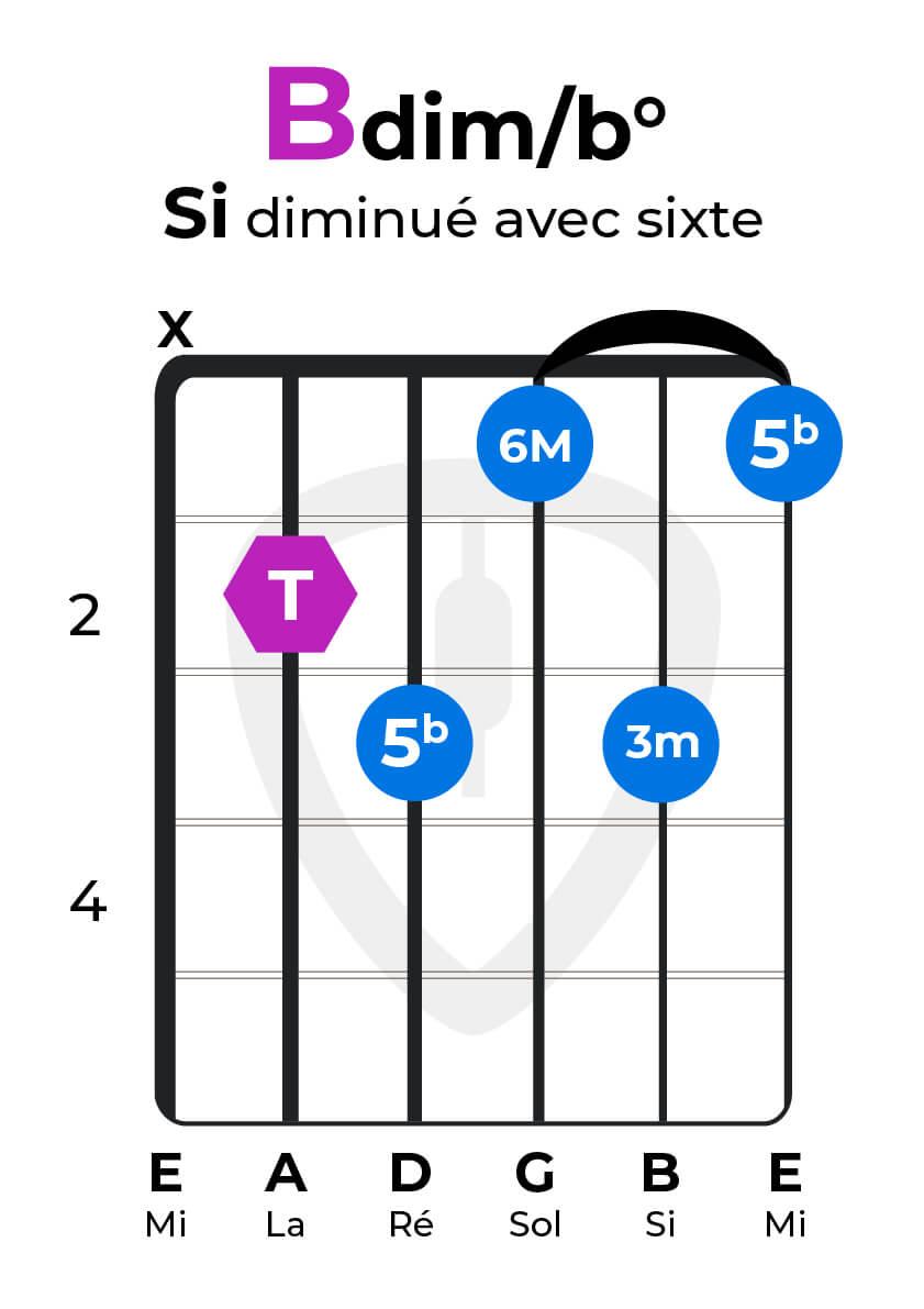 Accord diminué avec sixte double bémol guitare