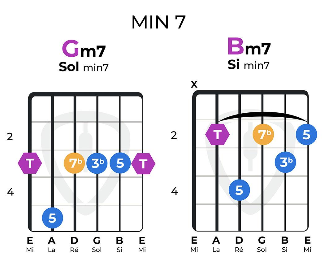 accords mineurs 7 guitare