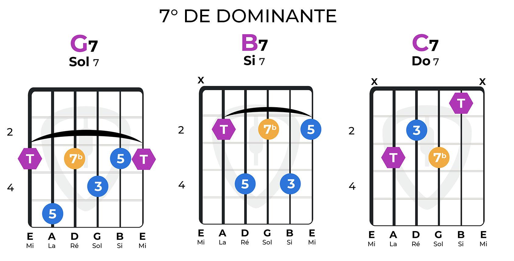 accords 7eme dominante guitare C7 B7 G7