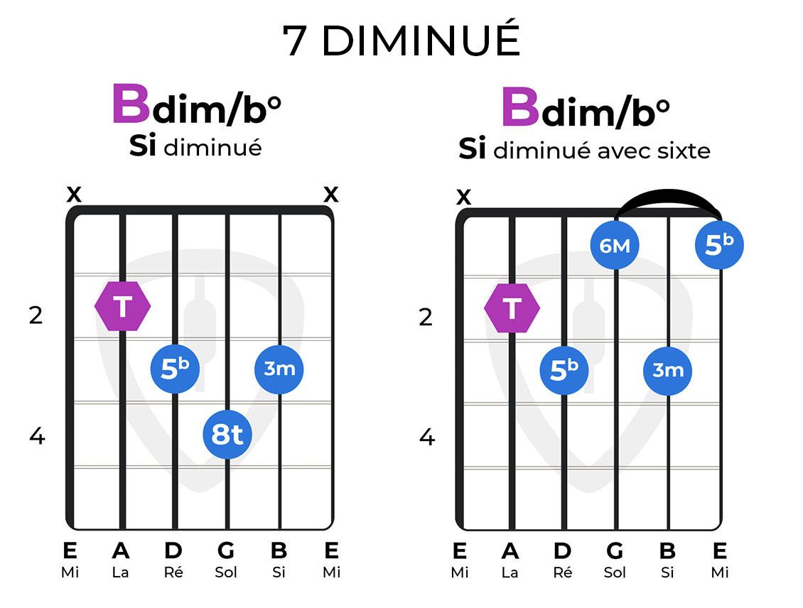 accord 7 diminué guitare