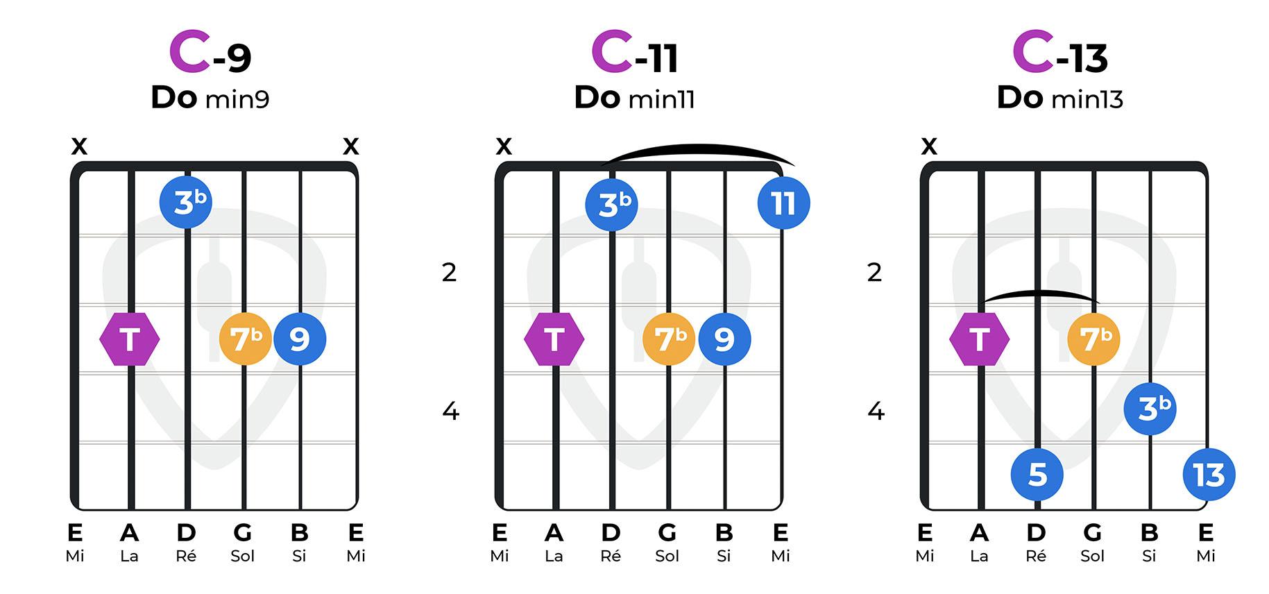accords mineurs 9 11 13 guitare