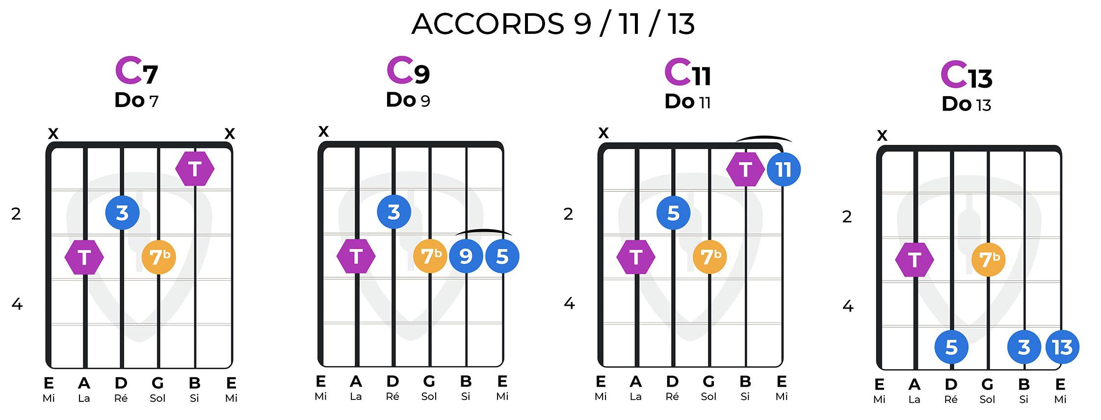 accords 7 9 11 13 guitare accords complexes