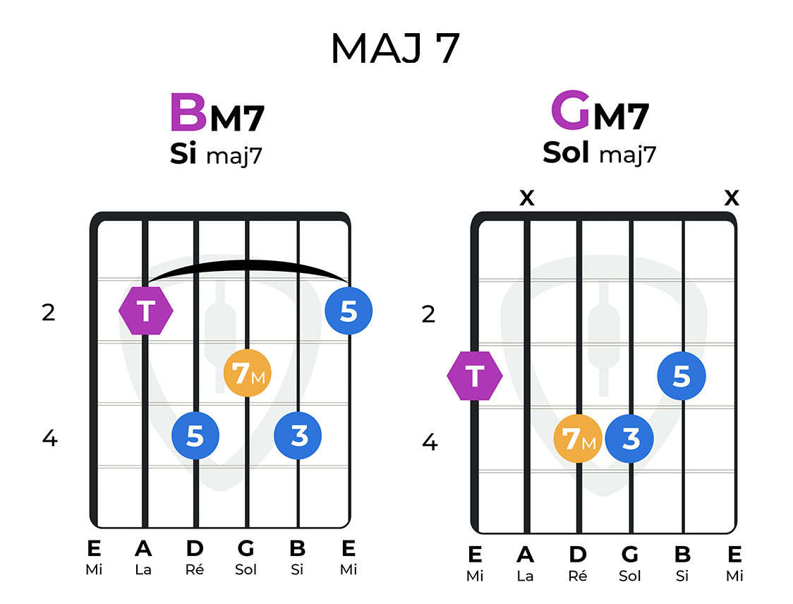 accords complexes majeurs 7 guitare bm7 gm7
