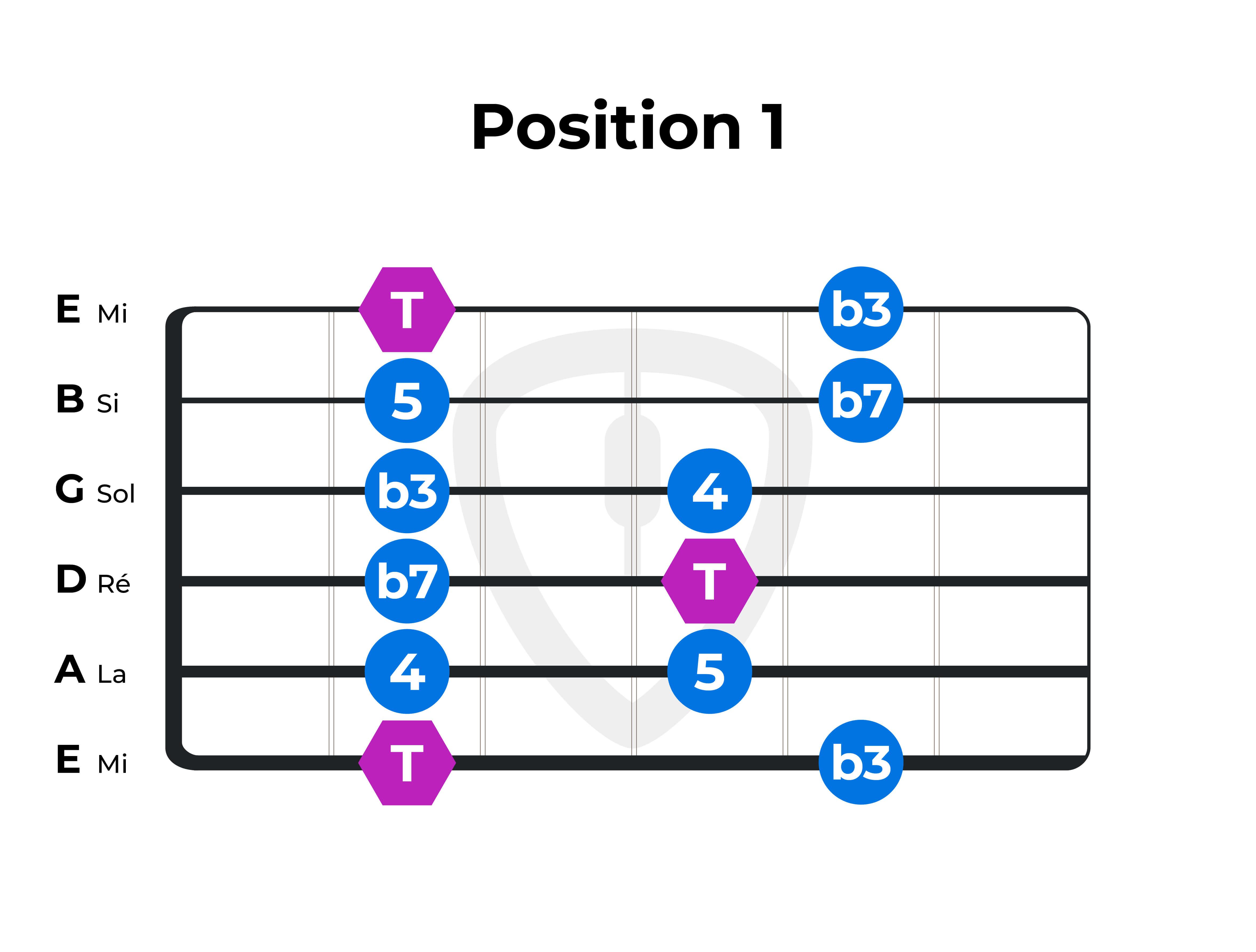 gamme-pentatonique F Fa position 1 guitare