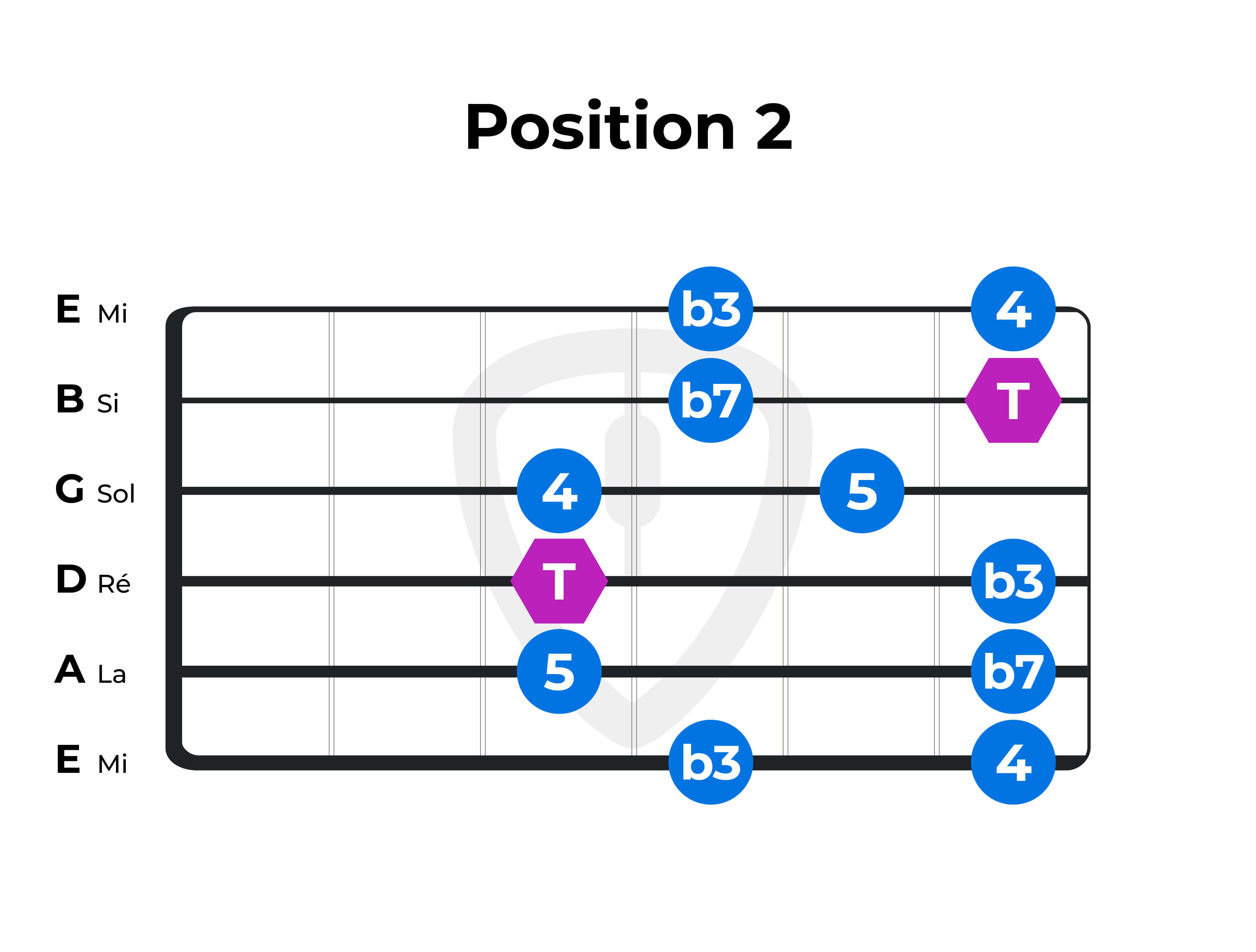 gamme-pentatonique F Fa position 2 guitare